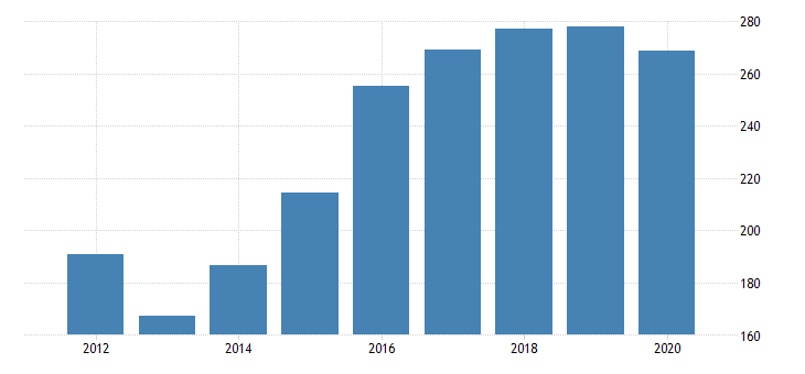 united states real gross domestic product by industry private industries agriculture forestry fishing and hunting forestry fishing and related activities for new jersey fed data