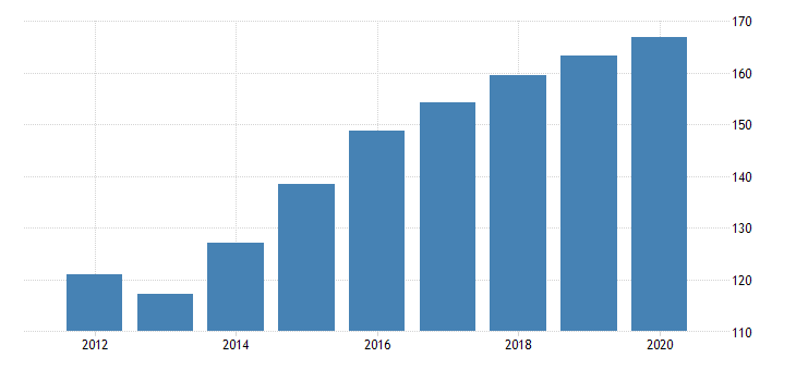 united states real gross domestic product by industry private industries agriculture forestry fishing and hunting forestry fishing and related activities for new mexico fed data