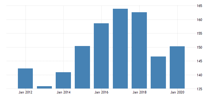 united states real gross domestic product by industry private industries agriculture forestry fishing and hunting forestry fishing and related activities for north dakota fed data