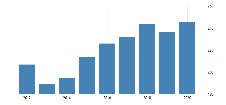 united states real gross domestic product by industry private industries agriculture forestry fishing and hunting forestry fishing and related activities for oklahoma fed data