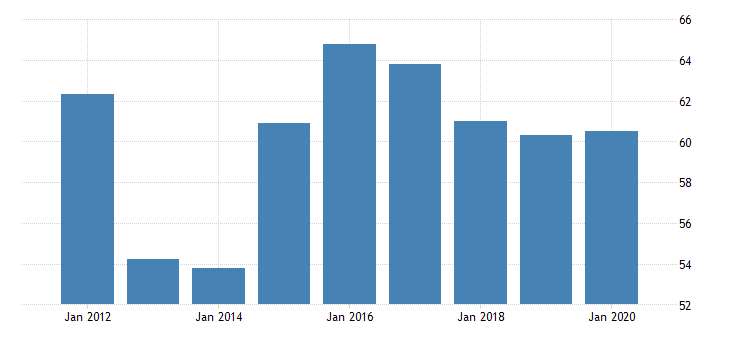 united states real gross domestic product by industry private industries agriculture forestry fishing and hunting forestry fishing and related activities for rhode island fed data