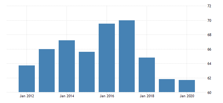 united states real gross domestic product by industry private industries agriculture forestry fishing and hunting forestry fishing and related activities for wyoming fed data