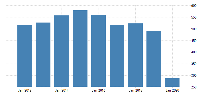 united states real gross domestic product by industry private industries arts entertainment recreation accommodation and food services accommodation and food services accommodation for alaska fed data