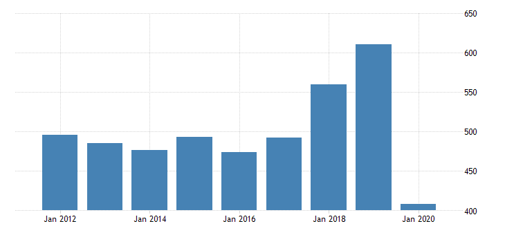 united states real gross domestic product by industry private industries arts entertainment recreation accommodation and food services accommodation and food services accommodation for arkansas fed data