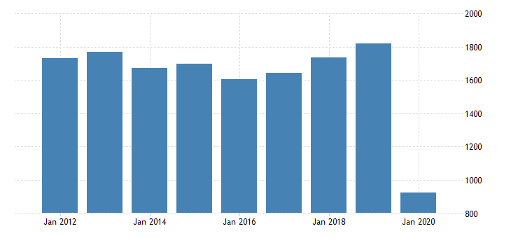 united states real gross domestic product by industry private industries arts entertainment recreation accommodation and food services accommodation and food services accommodation for district of columbia fed data