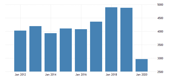 united states real gross domestic product by industry private industries arts entertainment recreation accommodation and food services accommodation and food services accommodation for hawaii fed data