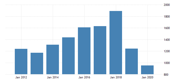 united states real gross domestic product by industry private industries arts entertainment recreation accommodation and food services accommodation and food services accommodation for indiana fed data