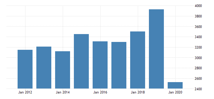 united states real gross domestic product by industry private industries arts entertainment recreation accommodation and food services accommodation and food services accommodation for massachusetts fed data