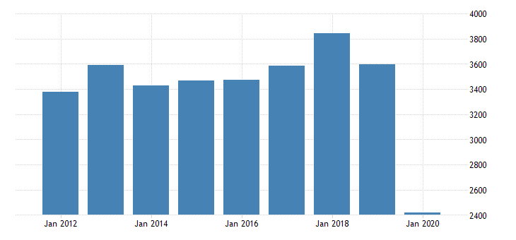 united states real gross domestic product by industry private industries arts entertainment recreation accommodation and food services accommodation and food services accommodation for michigan fed data