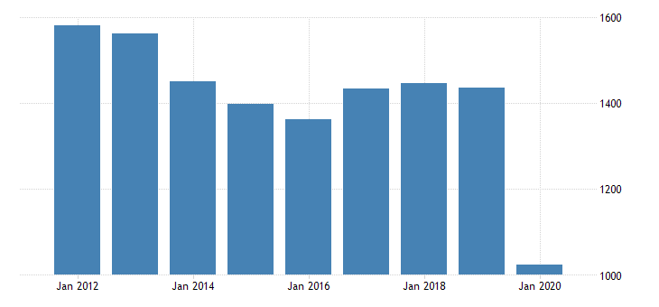 united states real gross domestic product by industry private industries arts entertainment recreation accommodation and food services accommodation and food services accommodation for mississippi fed data