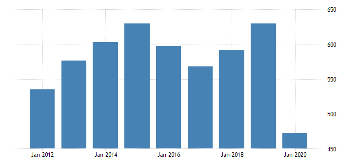united states real gross domestic product by industry private industries arts entertainment recreation accommodation and food services accommodation and food services accommodation for montana fed data