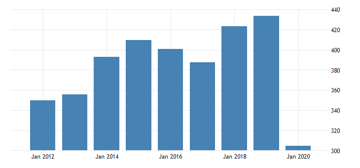 united states real gross domestic product by industry private industries arts entertainment recreation accommodation and food services accommodation and food services accommodation for nebraska fed data