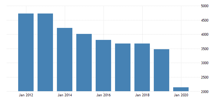 united states real gross domestic product by industry private industries arts entertainment recreation accommodation and food services accommodation and food services accommodation for new jersey fed data
