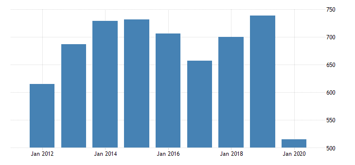 united states real gross domestic product by industry private industries arts entertainment recreation accommodation and food services accommodation and food services accommodation for new mexico fed data