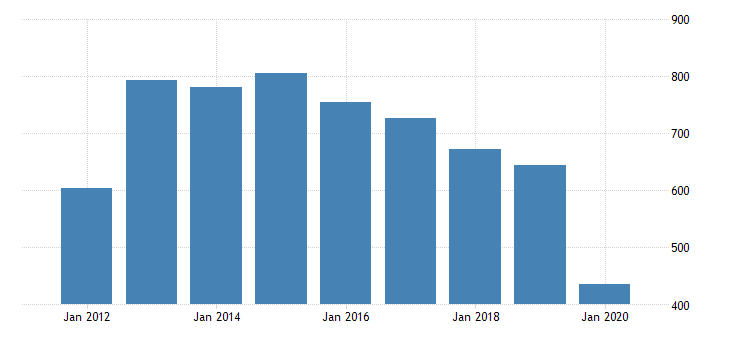 united states real gross domestic product by industry private industries arts entertainment recreation accommodation and food services accommodation and food services accommodation for oklahoma fed data
