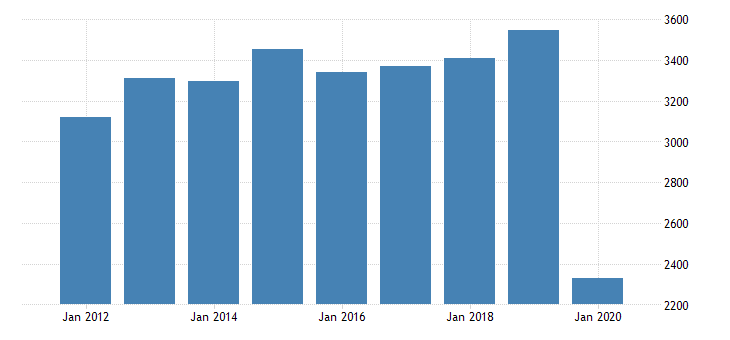 united states real gross domestic product by industry private industries arts entertainment recreation accommodation and food services accommodation and food services accommodation for pennsylvania fed data
