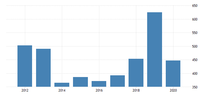 united states real gross domestic product by industry private industries arts entertainment recreation accommodation and food services accommodation and food services accommodation for rhode island fed data