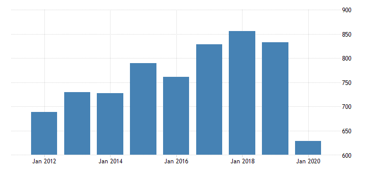 united states real gross domestic product by industry private industries arts entertainment recreation accommodation and food services accommodation and food services accommodation for vermont fed data