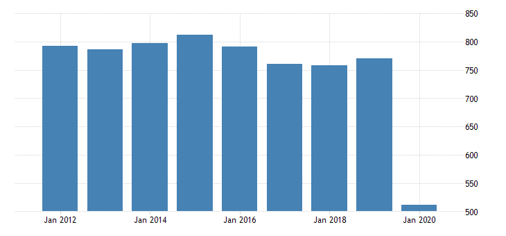 united states real gross domestic product by industry private industries arts entertainment recreation accommodation and food services accommodation and food services food services and drinking places for alaska fed data