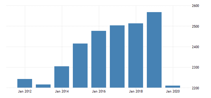 united states real gross domestic product by industry private industries arts entertainment recreation accommodation and food services accommodation and food services food services and drinking places for arkansas fed data