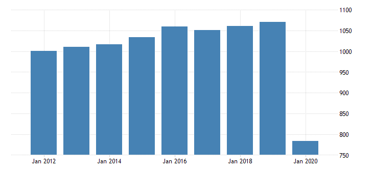 united states real gross domestic product by industry private industries arts entertainment recreation accommodation and food services accommodation and food services food services and drinking places for delaware fed data