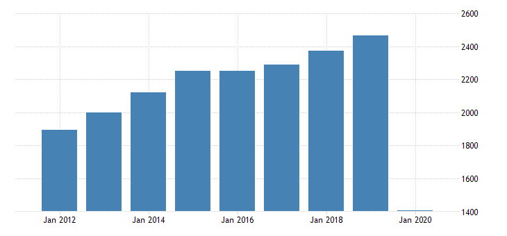 united states real gross domestic product by industry private industries arts entertainment recreation accommodation and food services accommodation and food services food services and drinking places for district of columbia fed data