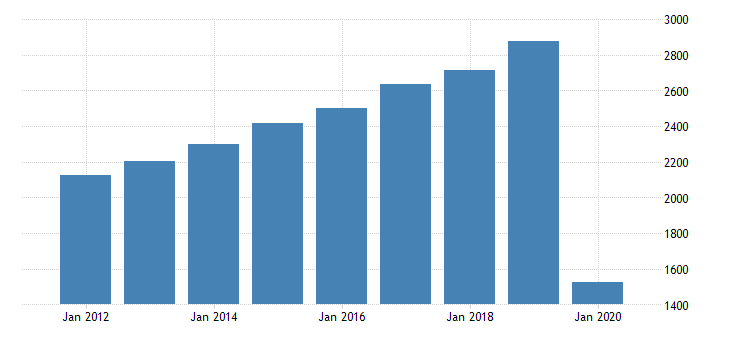 united states real gross domestic product by industry private industries arts entertainment recreation accommodation and food services accommodation and food services food services and drinking places for hawaii fed data