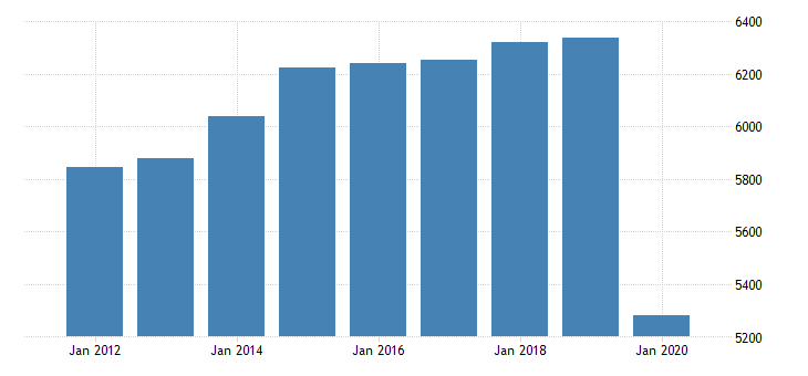 united states real gross domestic product by industry private industries arts entertainment recreation accommodation and food services accommodation and food services food services and drinking places for indiana fed data