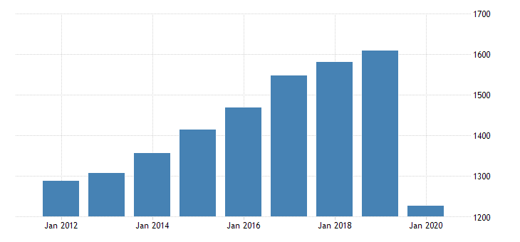 united states real gross domestic product by industry private industries arts entertainment recreation accommodation and food services accommodation and food services food services and drinking places for maine fed data