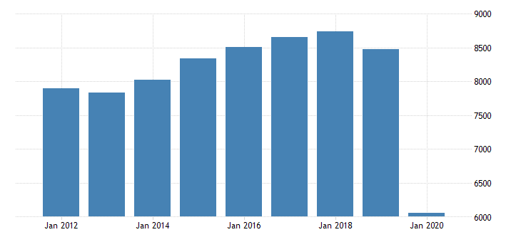 united states real gross domestic product by industry private industries arts entertainment recreation accommodation and food services accommodation and food services food services and drinking places for michigan fed data