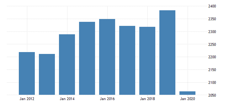 united states real gross domestic product by industry private industries arts entertainment recreation accommodation and food services accommodation and food services food services and drinking places for mississippi fed data