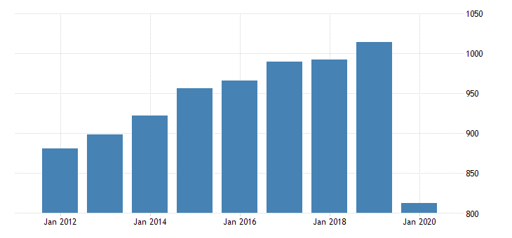 united states real gross domestic product by industry private industries arts entertainment recreation accommodation and food services accommodation and food services food services and drinking places for montana fed data