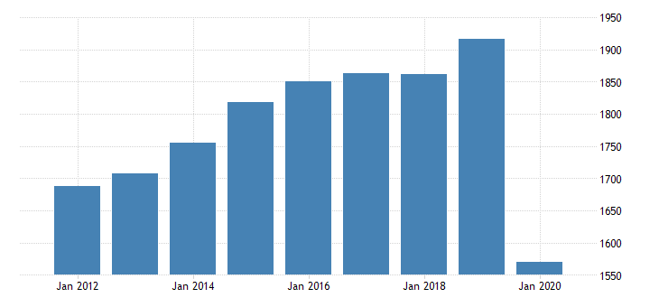 united states real gross domestic product by industry private industries arts entertainment recreation accommodation and food services accommodation and food services food services and drinking places for nebraska fed data