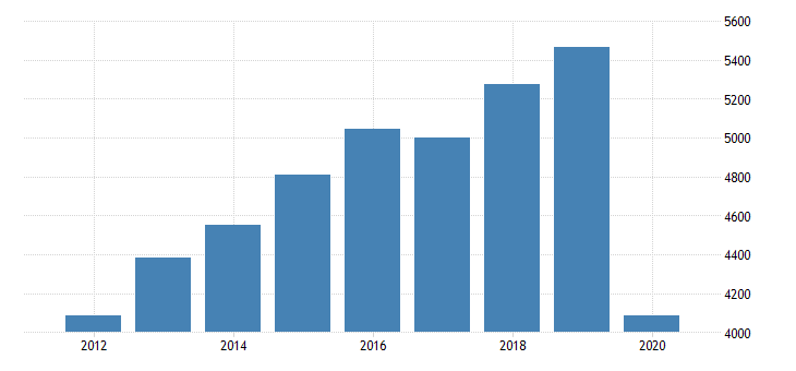 united states real gross domestic product by industry private industries arts entertainment recreation accommodation and food services accommodation and food services food services and drinking places for nevada fed data