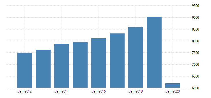 united states real gross domestic product by industry private industries arts entertainment recreation accommodation and food services accommodation and food services food services and drinking places for new jersey fed data