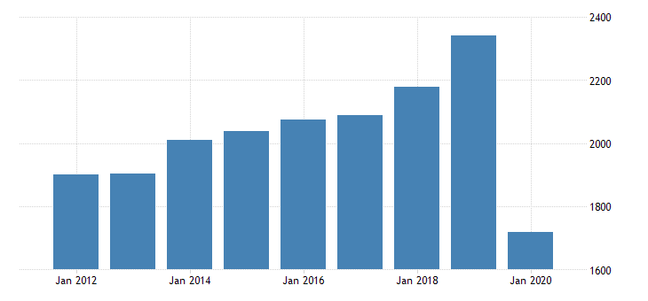 united states real gross domestic product by industry private industries arts entertainment recreation accommodation and food services accommodation and food services food services and drinking places for new mexico fed data
