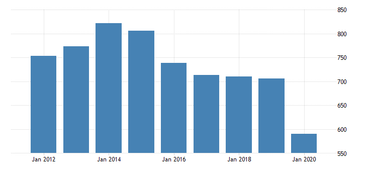 united states real gross domestic product by industry private industries arts entertainment recreation accommodation and food services accommodation and food services food services and drinking places for north dakota fed data