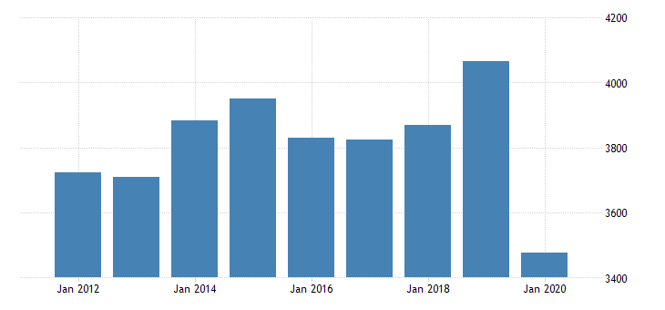 united states real gross domestic product by industry private industries arts entertainment recreation accommodation and food services accommodation and food services food services and drinking places for oklahoma fed data