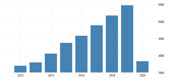 united states real gross domestic product by industry private industries arts entertainment recreation accommodation and food services accommodation and food services food services and drinking places for oregon fed data