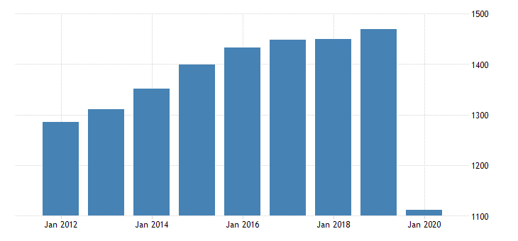 united states real gross domestic product by industry private industries arts entertainment recreation accommodation and food services accommodation and food services food services and drinking places for rhode island fed data