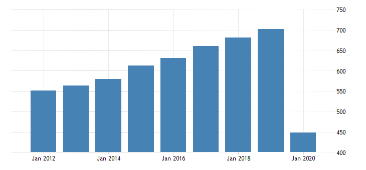 united states real gross domestic product by industry private industries arts entertainment recreation accommodation and food services accommodation and food services food services and drinking places for vermont fed data