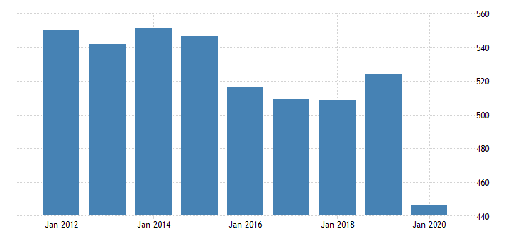 united states real gross domestic product by industry private industries arts entertainment recreation accommodation and food services accommodation and food services food services and drinking places for wyoming fed data