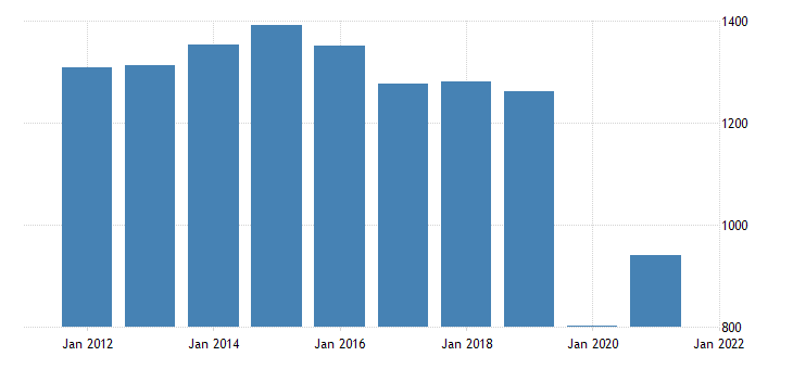 united states real gross domestic product by industry private industries arts entertainment recreation accommodation and food services accommodation and food services for alaska fed data