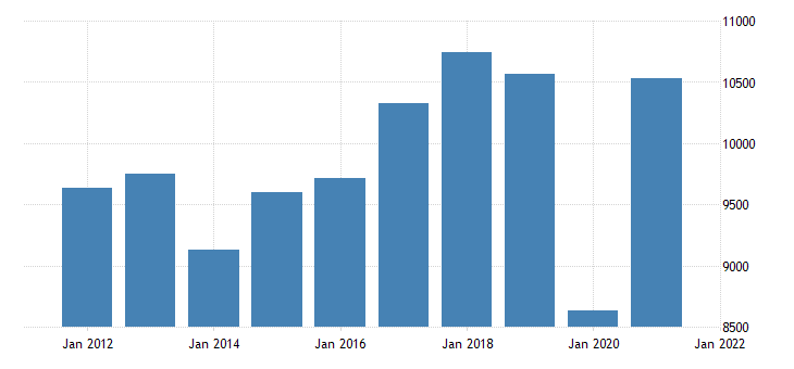 united states real gross domestic product by industry private industries arts entertainment recreation accommodation and food services accommodation and food services for arizona mil of chn 2009 dollar fed data