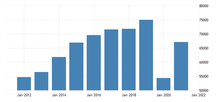 united states real gross domestic product by industry private industries arts entertainment recreation accommodation and food services accommodation and food services for california fed data