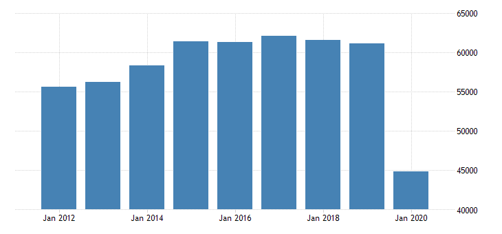 united states real gross domestic product by industry private industries arts entertainment recreation accommodation and food services accommodation and food services for great lakes bea region fed data