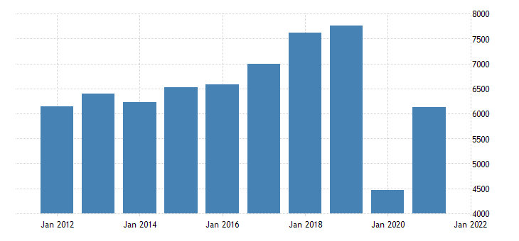 united states real gross domestic product by industry private industries arts entertainment recreation accommodation and food services accommodation and food services for hawaii fed data