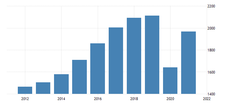 united states real gross domestic product by industry private industries arts entertainment recreation accommodation and food services accommodation and food services for idaho mil of chn 2009 dollar fed data