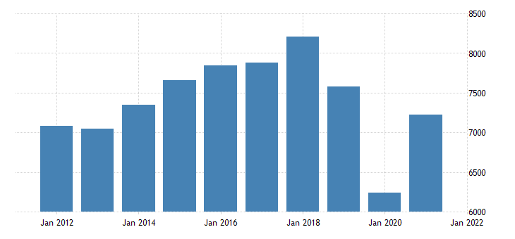 united states real gross domestic product by industry private industries arts entertainment recreation accommodation and food services accommodation and food services for indiana fed data