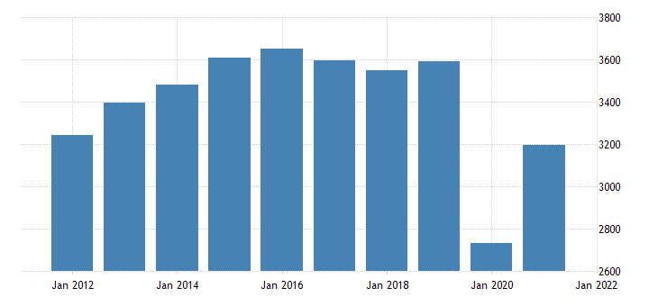 united states real gross domestic product by industry private industries arts entertainment recreation accommodation and food services accommodation and food services for iowa fed data